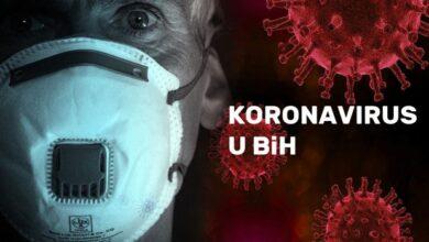 Photo of U Bosni i Hercegovini 1.115 novozaraženih koronavirusom, preminulo 45 osoba
